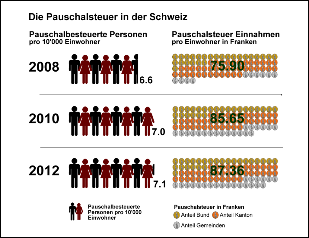 20141203_img_PauschalsteuerproEinwohner
