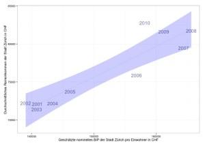 Geschätztes nominelles BIP pro Kopf der Stadt Zürich vs. durchschnittliches steuerbares Einkommen. (Daten: Statistisches Amt der Stadt Zürich, Eidgenössische Steuerverwaltung, eigene Berechnungen)