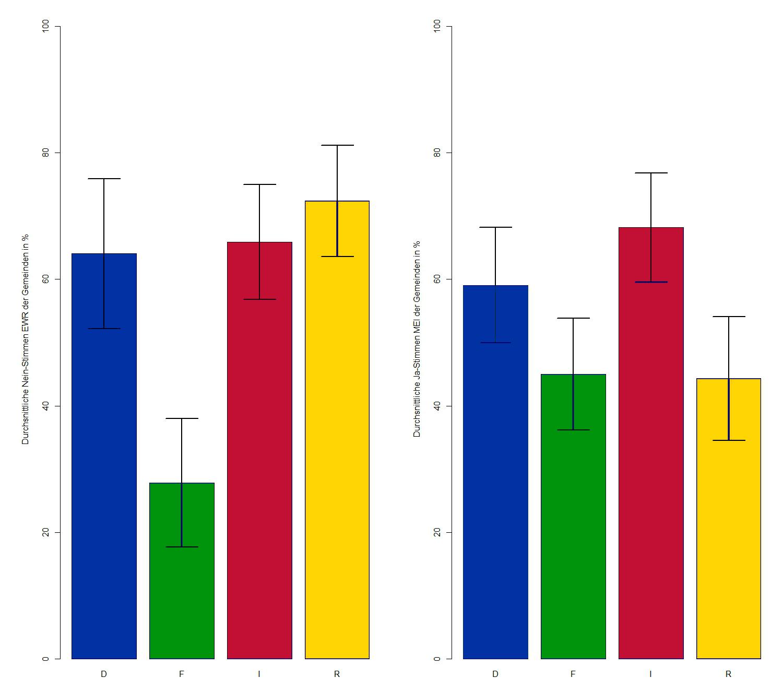Grafik2: EWR-Beitritt vs. MEI durchschnittliche . Datenquelle: Bundesamt für Statistik