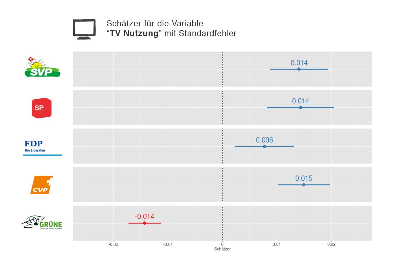 """Schätzer für die Variable """"TV Nutzung"""""""