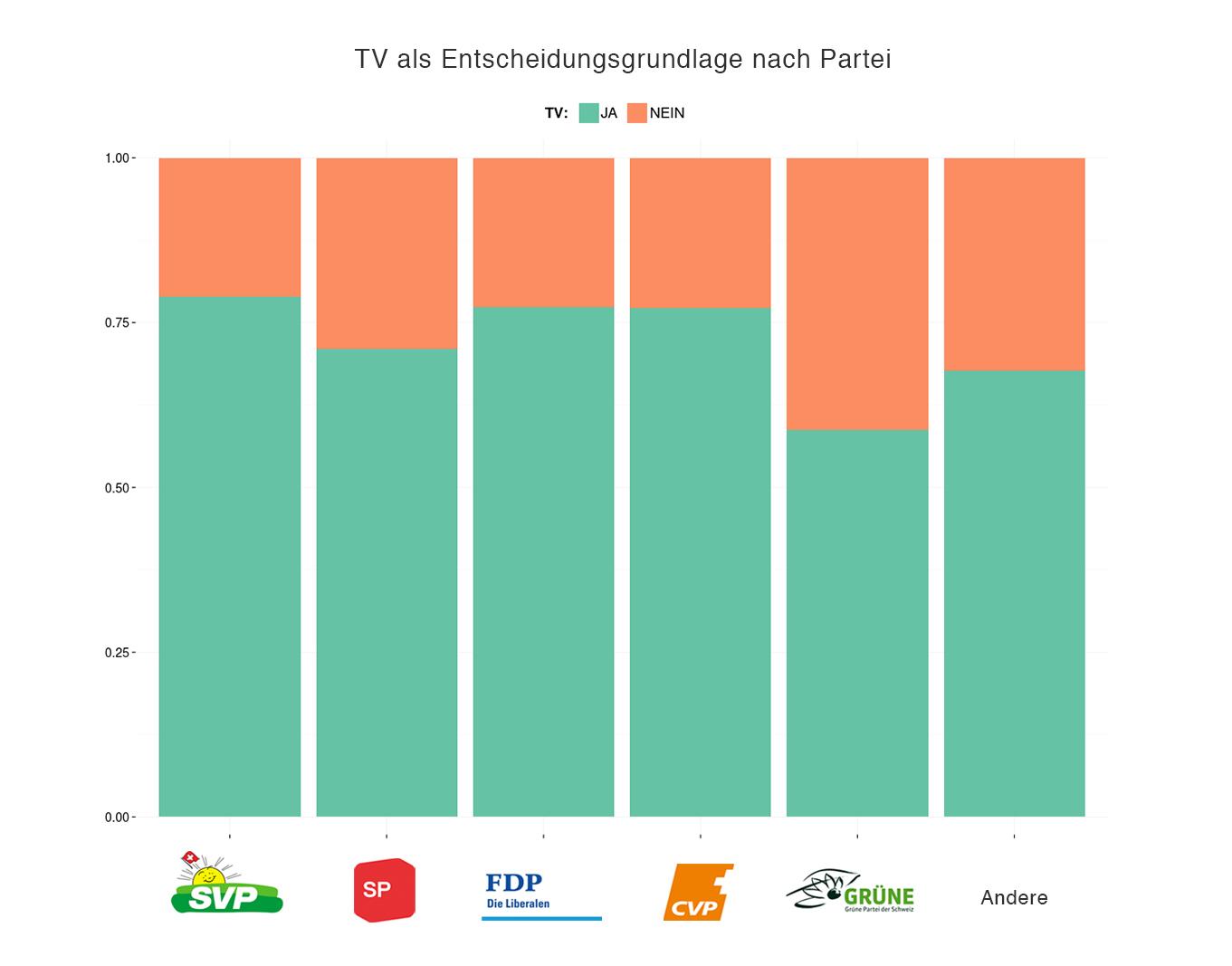 TV als Entscheidungsgrundlage nach Partei