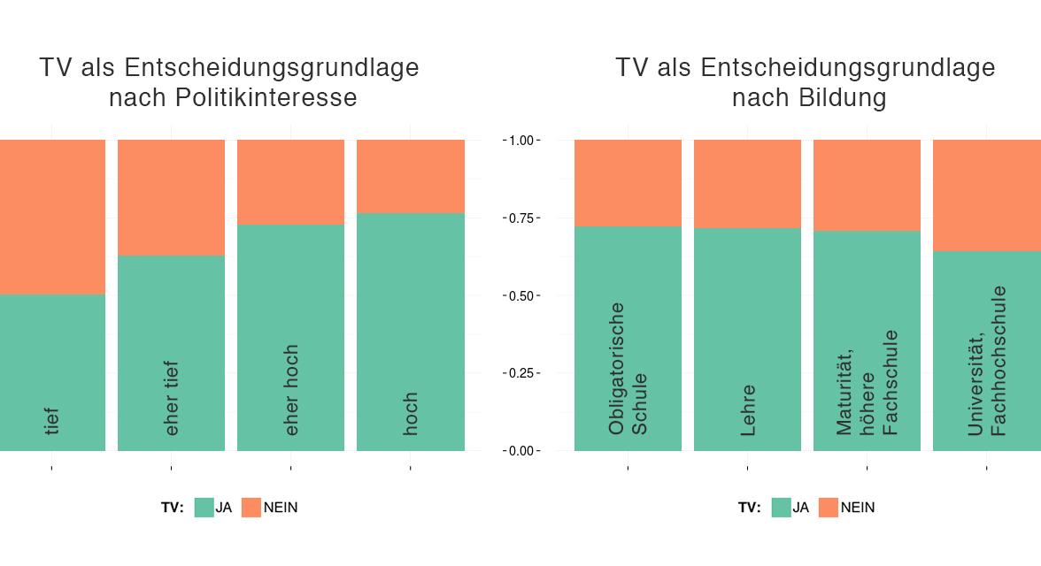 TV als Entscheidungsgrundlage nach Politikinteresse und Bildung