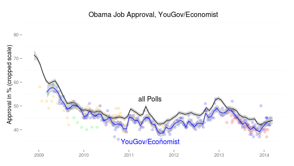 yougov-loess