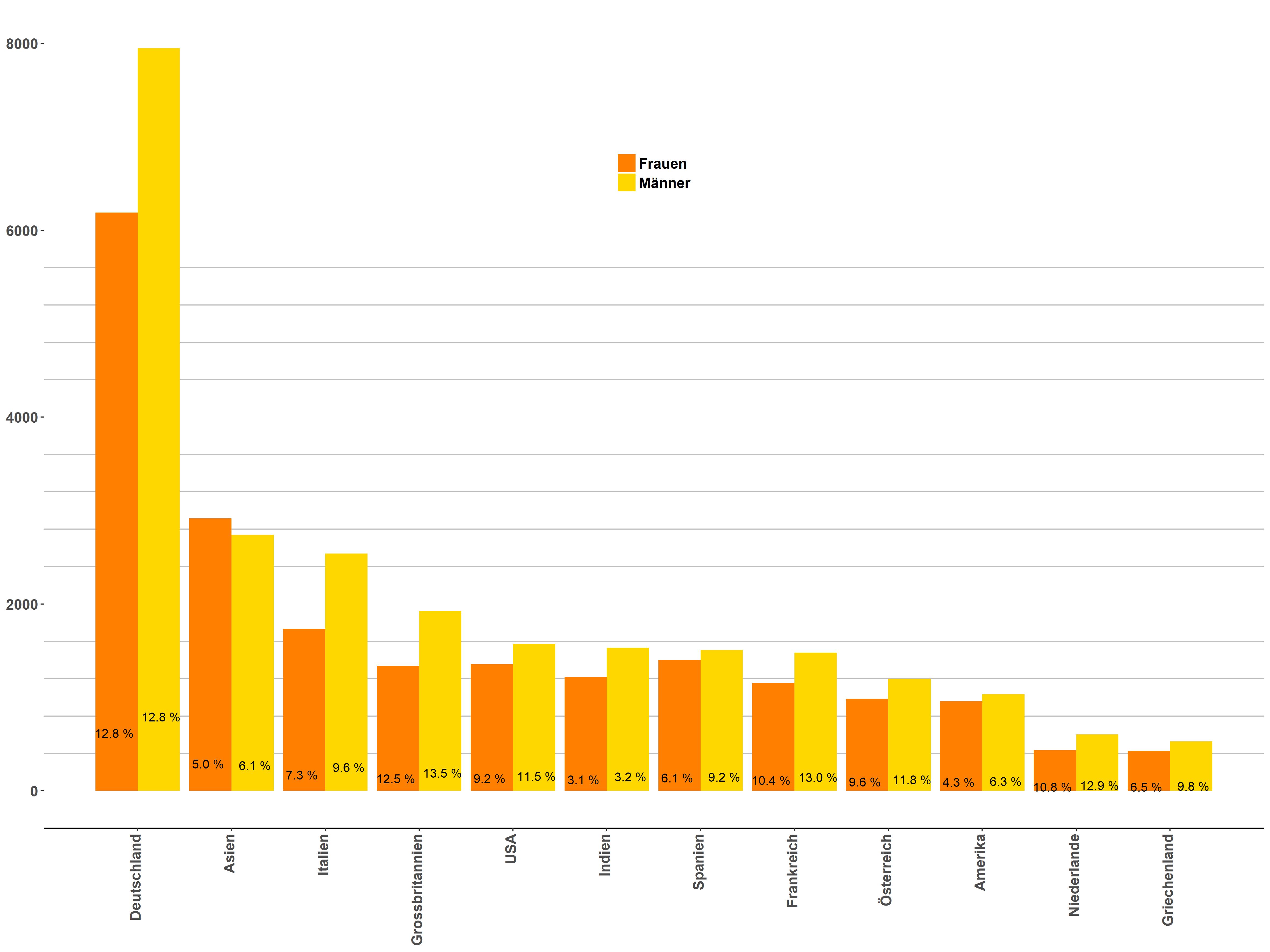 Deutsche stadt mit den meisten single männern